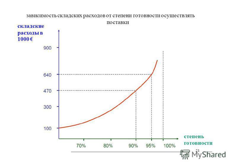 зависимость складских расходов от степени готовности осуществлять поставки складские расходы в 1000 степень готовности 21
