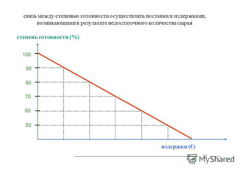 связь между степенью готовности осуществлять поставки и издержками, возникающими в результате недостаточного количества сырья 22 степень готовности (%) издержки ()