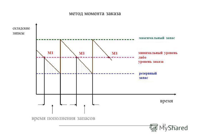 минимальный уровень МЗ метод момента заказа складские запасы максимальный запас либо уровень заказа резервный запас время время пополнения запасов 23