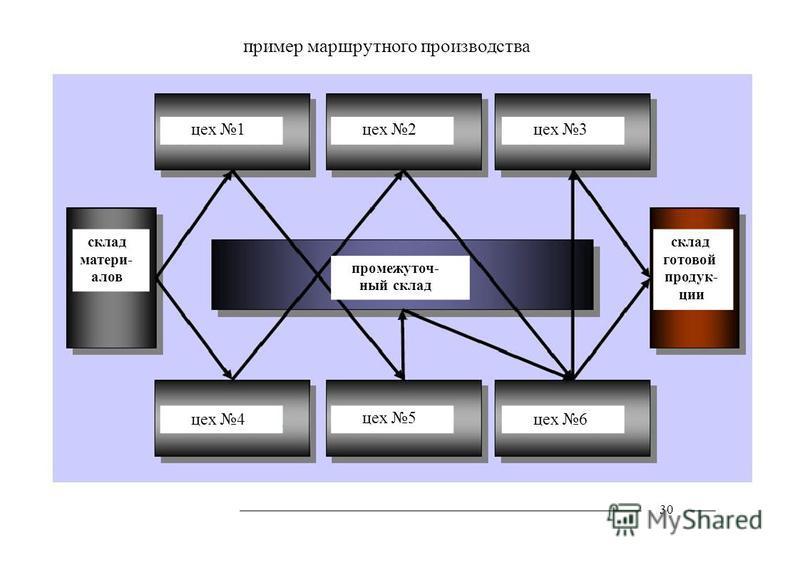 пример маршрутного производства цех 3 цех 2 цех 1 склад матери- алов склад готовой продукции 30 цех 4 промежуточный склад цех 5 цех 6