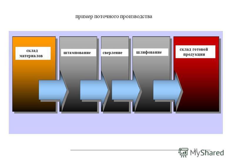 пример поточного производства 31 склад материалов штампование сверление шлифование склад готовой продукции