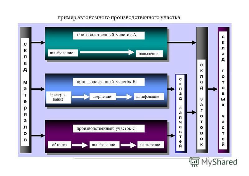 32 пример автономного производственного участка производственный участок А производственный участок С шлифование напыление производственный участок Б фрезерование шлифование сверление обточканапылениешлифование
