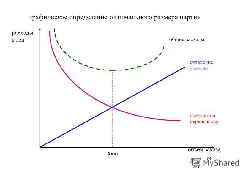 х опт общие расходы складские расходы расходы на переналадку объём заказа 36 графическое определение оптимального размера партии расходы в год