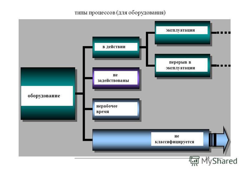 типы процессов (для оборудования) 38 оборудование в действии не задействованы нерабочее время эксплуатация перерыв в эксплуатации не классифицируется