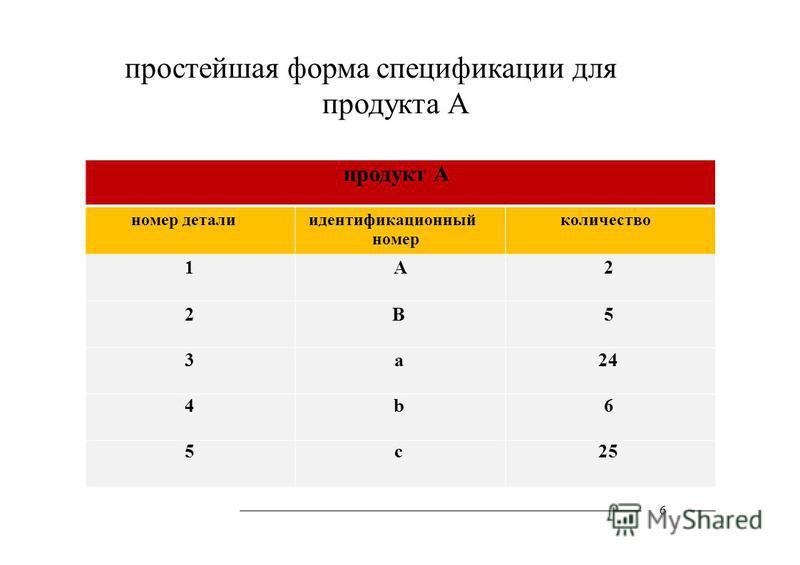 простейшая форма спецификации для продукта А продукт А номер детали 1 2 3 4 5 идентификационный номер А B a b c количество 2 5 24 6 25 6