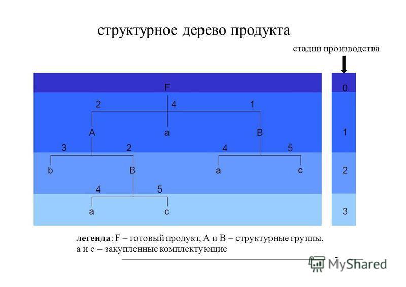 структурное дерево продукта 7 стадии производства легенда: F – готовый продукт, А и В – структурные группы, а и с – закупленные комплектующие