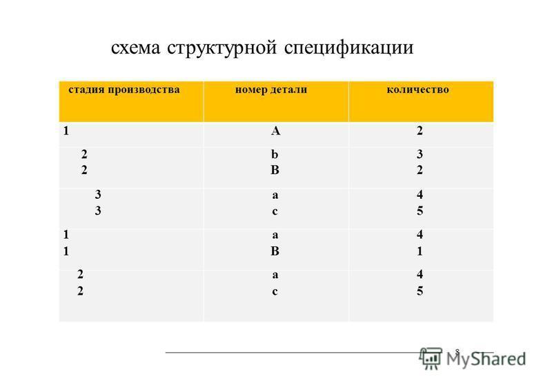 схема структурной спецификации стадия производства 1 2 3 1 2 номер детали А b B a c a B a c количество 2 3 2 4 5 4 1 4 5 8