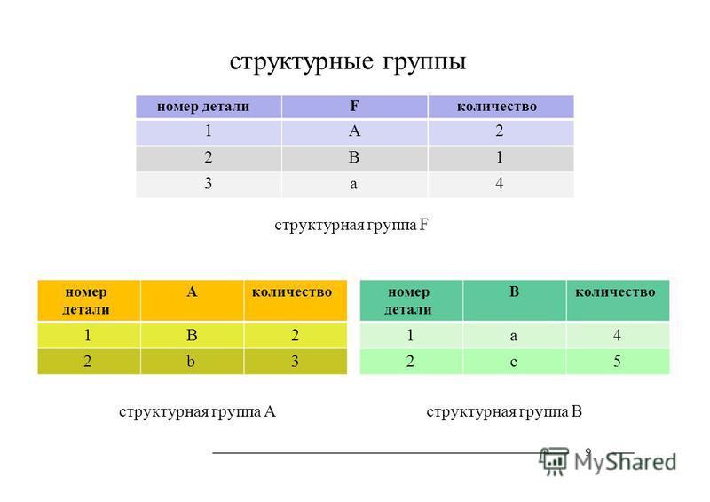 структурные группы номер детали 1 2 3 количество 2 1 4 F А В а структурная группа F номер детали Aколичество 1212 BbBb 2323 номер детали Bколичество 1212 acac 4545 структурная группа Aструктурная группа B 9