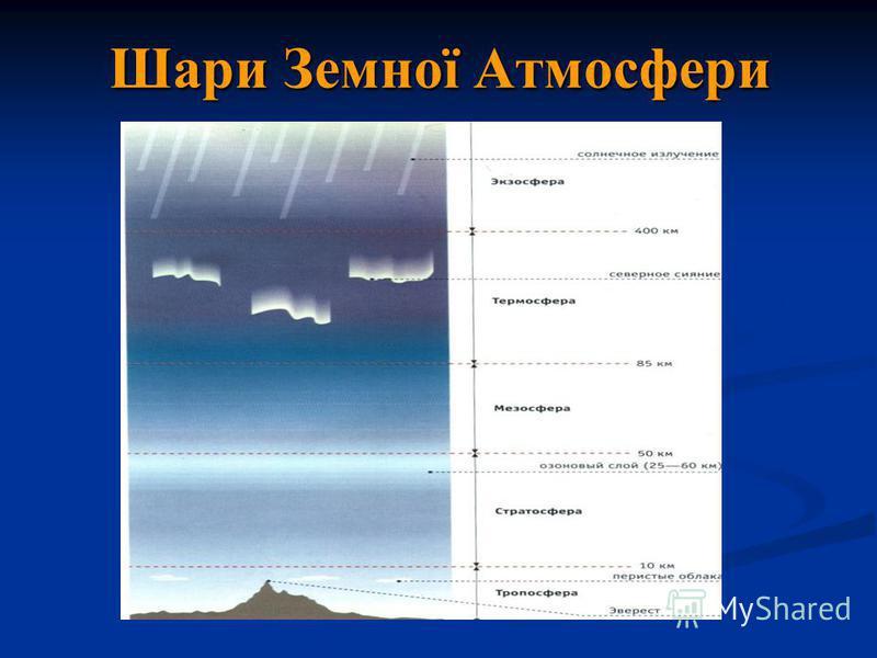 Шари Земної Атмосфери