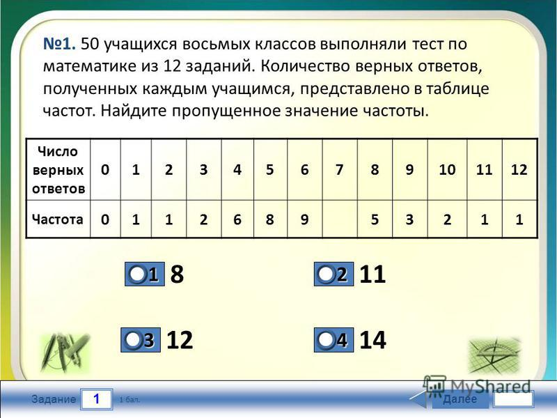 1 Задание 811 1214 Далее 1 бал. 1111 0 2222 0 3333 0 4444 0 1. 50 учащихся восьмых классов выполняли тест по математике из 12 заданий. Количество верных ответов, полученных каждым учащимся, представлено в таблице частот. Найдите пропущенное значение