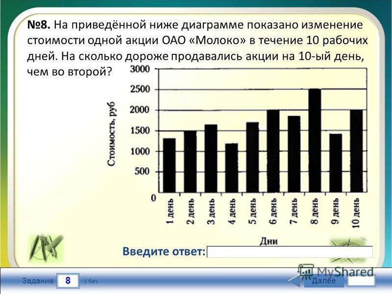 8 Задание Далее 1 бал. Введите ответ: 8. На приведённой ниже диаграмме показано изменение стоимости одной акции ОАО «Молоко» в течение 10 рабочих дней. На сколько дороже продавались акции на 10-ый день, чем во второй?