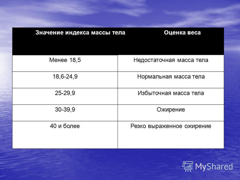 Трактовка индивидуального индекса массы тела. Значение индекса массы тела Оценка веса Менее 18,5Недостаточная масса тела 18,6-24,9Нормальная масса тела 25-29,9Избыточная масса тела 30-39,9Ожирение 40 и более Резко выраженное ожирение