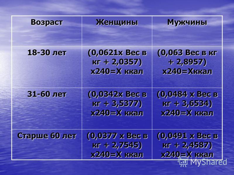 Возраст ЖенщиныМужчины 18-30 лет (0,0621 х Вес в кг + 2,0357) х 240=Х ккал (0,063 Вес в кг + 2,8957) х 240=Хккал 31-60 лет (0,0342 х Вес в кг + 3,5377) х 240=Х ккал (0,0484 х Вес в кг + 3,6534) х 240=Х ккал Старше 60 лет (0,0377 х Вес в кг + 2,7545)
