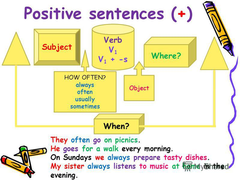 Positive sentences (+) Verb V 1 V 1 + -s Where? Subject HOW OFTEN? always often usually sometimes When? Object They often go on picnics. He goes for a walk every morning. On Sundays we always prepare tasty dishes. My sister always listens to music at