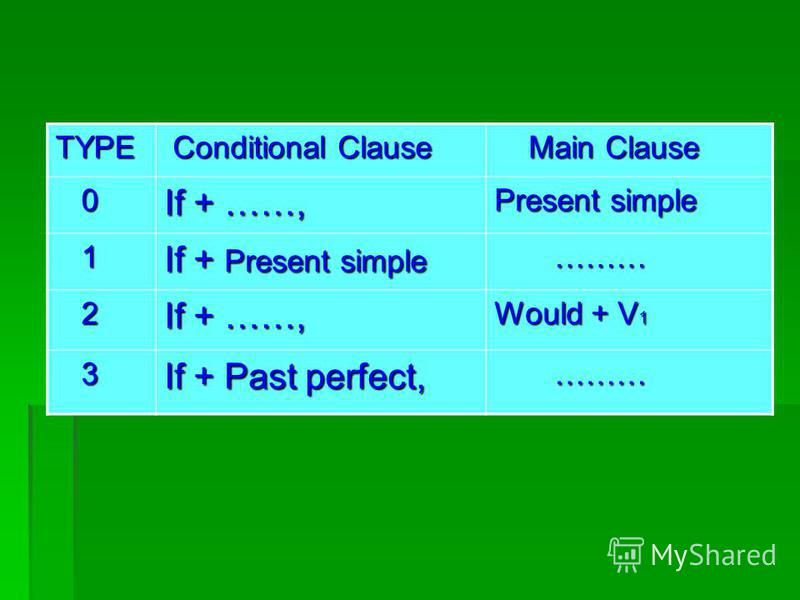 TYPE Conditional Clause Conditional Clause Main Clause Main Clause 0 If + ……, Present simple 1 If + Present simple ……… ……… 2 If + ……, Would + V 1 3 If + Past perfect, ……… ………
