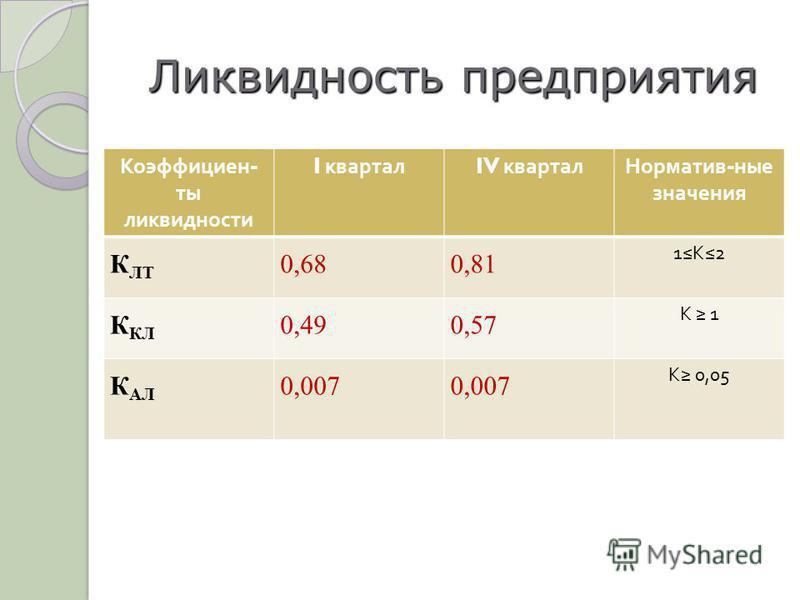Ликвидность предприятия Коэффициен - ты ликвидности I квартал IV квартал Норматив - ные значения К ЛТ 0,680,81 1К2 К КЛ 0,490,57 К 1 К АЛ 0,007 К 0,05