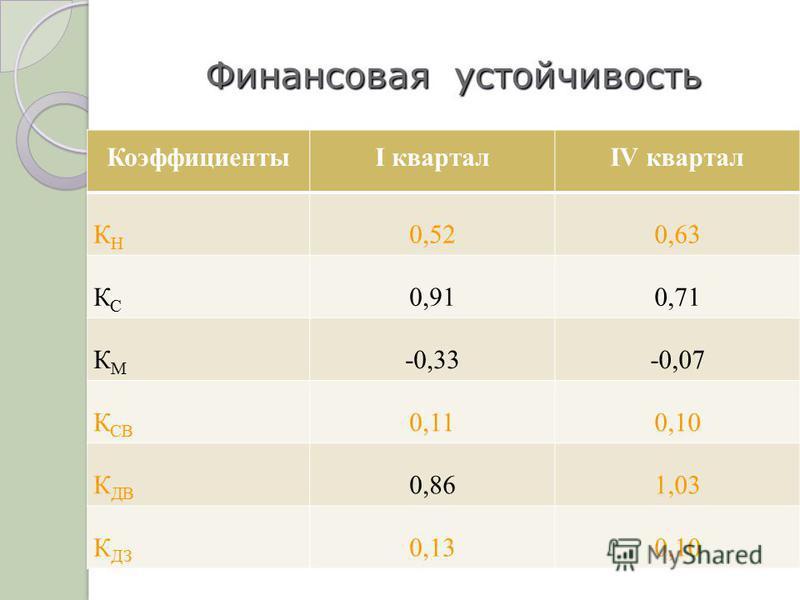 Финансовая устойчивость КоэффициентыI кварталIV квартал КНКН 0,520,63 КСКС 0,910,71 КМКМ -0,33-0,07 К СВ 0,110,10 К ДВ 0,861,03 К ДЗ 0,130,10