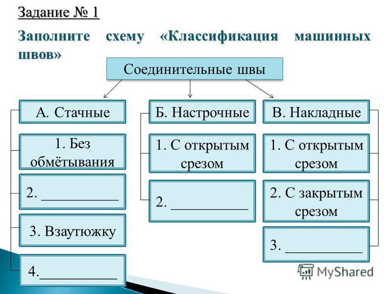 Заполните схему «Классификация машинных швов» Задание 1 Соединительные швы В. НакладныеБ. НастрочныеА. Стачные 1. Без обмётывания 2. __________ 3. Взаутюжку 4.__________ 3. __________ 2. С закрытым срезом 2. __________ 1. С открытым срезом