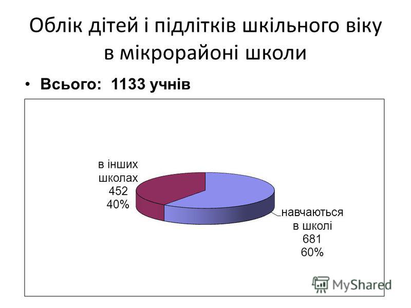 Облік дітей і підлітків шкільного віку в мікрорайоні школи Всього: 1133 учнів
