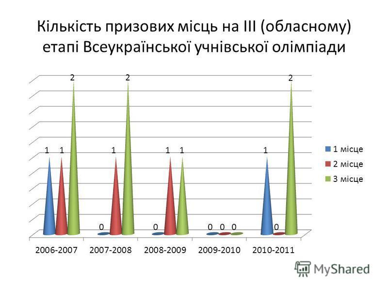 Кількість призових місць на ІІІ (обласному) етапі Всеукраїнської учнівської олімпіади