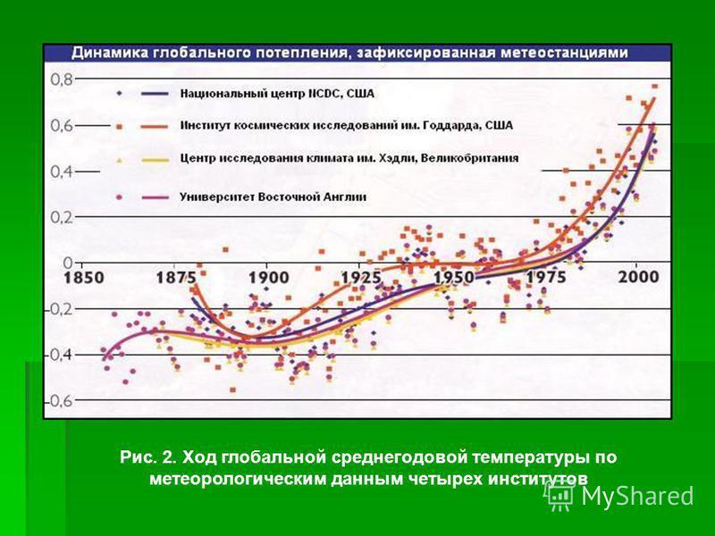 Рис. 2. Ход глобальной среднегодовой температуры по метеорологическим данным четырех институтов