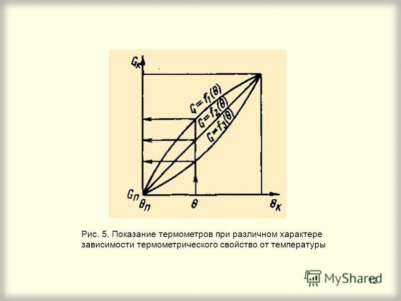 12 Рис. 5. Показание термометров при различном характере зависимости термометрического свойство от температуры
