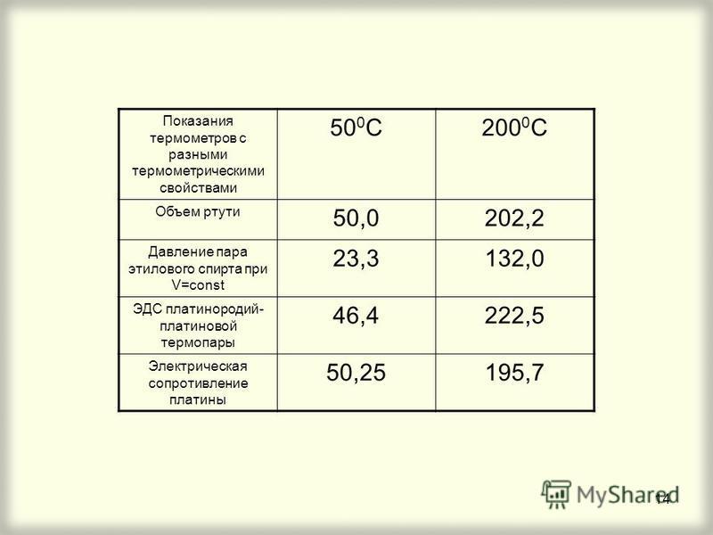 14 Показания термометров с разными термометрическими свойствами 50 0 С200 0 С Объем ртути 50,0202,2 Давление пара этилового спирта при V=const 23,3132,0 ЭДС платинородий- платиновой термопары 46,4222,5 Электрическая сопротивление платины 50,25195,7