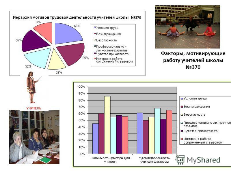 Иерархия мотивов трудовой деятельности учителей школы 370 68% 65% 32% 56% 37% 52% Условия труда Вознаграждения Безопасность Профессионально – личностное развитие Чувство причастности Интерес к работе, сопряженный с вызовом Факторы, мотивирующие работ