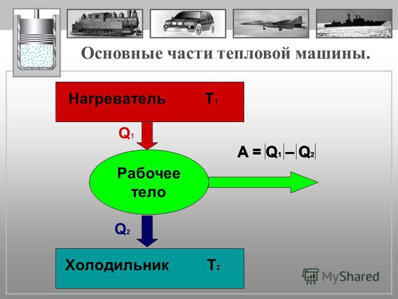 Рабочее тело Q1Q1 Q2Q2 Нагреватель Т 1 Холодильник Т 2 Основные части тепловой машины. A = Q 1 – Q 2