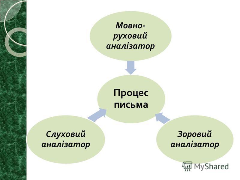 Процес письма Мовно - руховий аналізатор Зоровий аналізатор Слуховий аналізатор