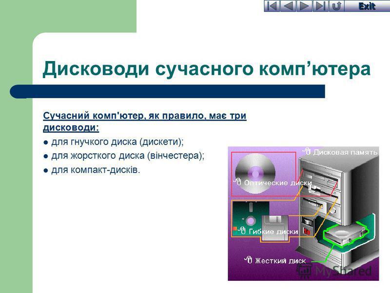 Exit Дисководи сучасного компютера Сучасний комп'ютер, як правило, має три дисководи: для гнучкого диска (дискети); для жорсткого диска (вінчестера); для компакт-дисків.