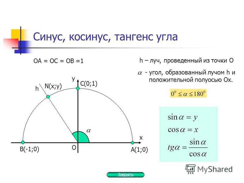 A(1;0) N(x;y) C(0;1) B(-1;0) Синус, косинус, тангенс угла х у h O ОА = ОС = ОВ =1 h – луч, проведенный из точки О - угол, образованный лучом h и положительной полуосью Ох. Закрыть