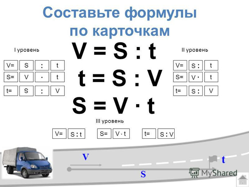V = S : t t = S : V S = V t Составьте формулы по карточкам V=V=S S t V V S : VS : VS : tS : t V t I уровеньII уровень III уровень S=S= V=V= t=t= t=t=S=S= : : t V=V= S :S : t V V S=S= t=t= t S :S :