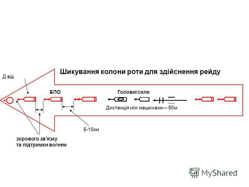 Шикування колони роти для здійснення рейду зорового звязку та підтримки вогнем Д від БПОГоловні сили 5-10км Дистанція між машинами – 50м