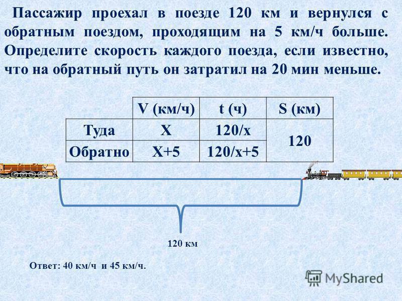 Пассажир проехал в поезде 120 км и вернулся с обратным поездом, проходящим на 5 км/ч больше. Определите скорость каждого поезда, если известно, что на обратный путь он затратил на 20 мин меньше. 120 км V (км/ч)t (ч)S (км) ТудаХ120/х 120 ОбратноХ+5120