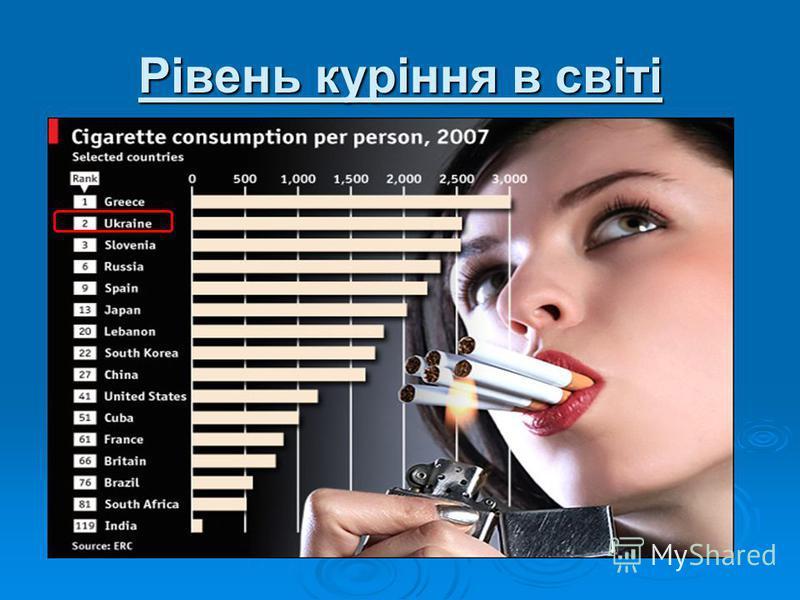 Рівень куріння в світі
