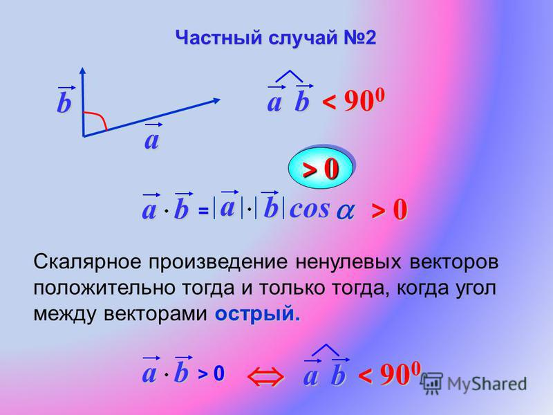 a b острый. Скалярное произведение ненулевых векторов положительно тогда и только тогда, когда угол между векторами острый.ab= a bcos > 0 ab > 0> 0> 0> 0 ab < 90 0 ab Частный случай 2