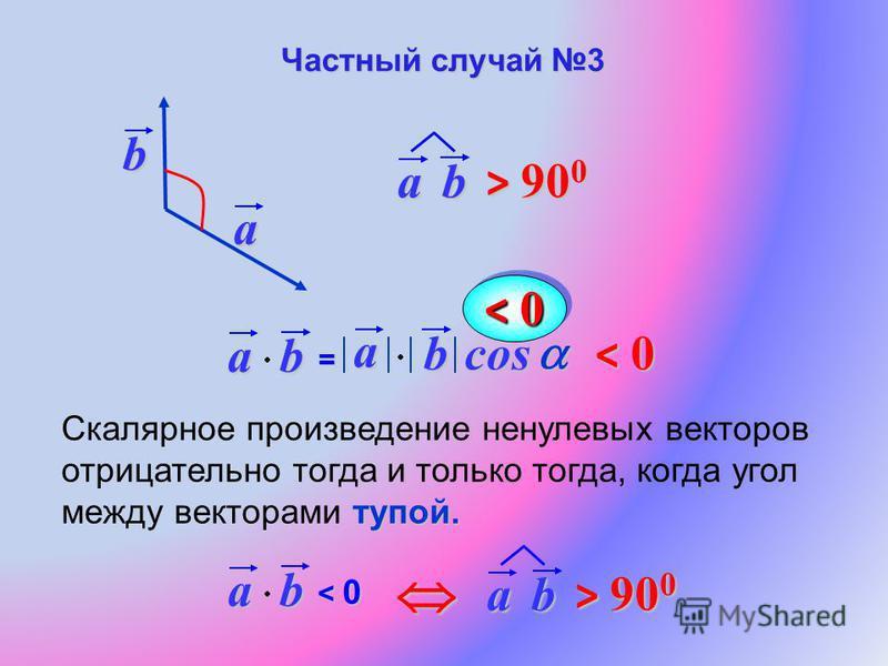 a b тупой. Скалярное произведение ненулевых векторов отрицательно тогда и только тогда, когда угол между векторами тупой.ab= a bcos < 0 ab < 0< 0< 0< 0 ab > 90 0 ab Частный случай 3