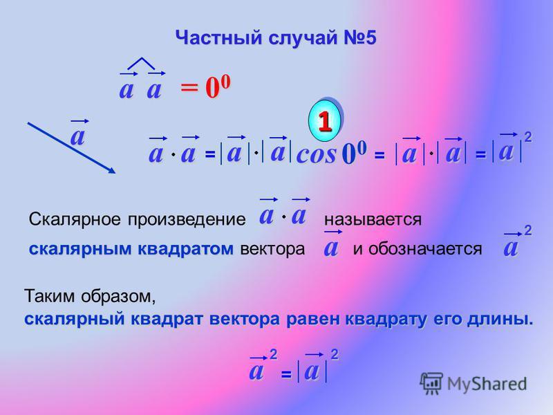 aa= a acosa 0 0 0 0 11 aa = 00= 00= 00= 00 aa= =a Скалярное произведение называется скалярным квадратом скалярным квадратом вектора и обозначаетсяaaaa Таким образом, скалярный квадрат вектора равен квадрату его длины. a=a Частный случай 5 22 2 2