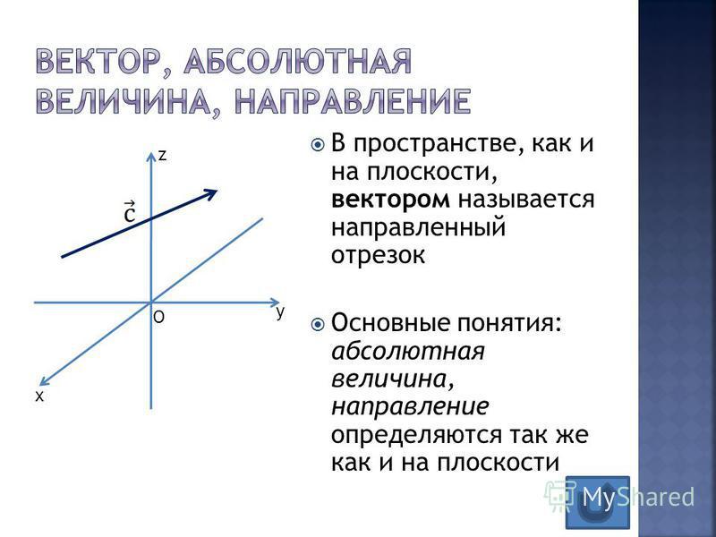 В пространстве, как и на плоскости, вектором называется направленный отрезок Основные понятия: абсолютная величина, направление определяются так же как и на плоскости z x y O