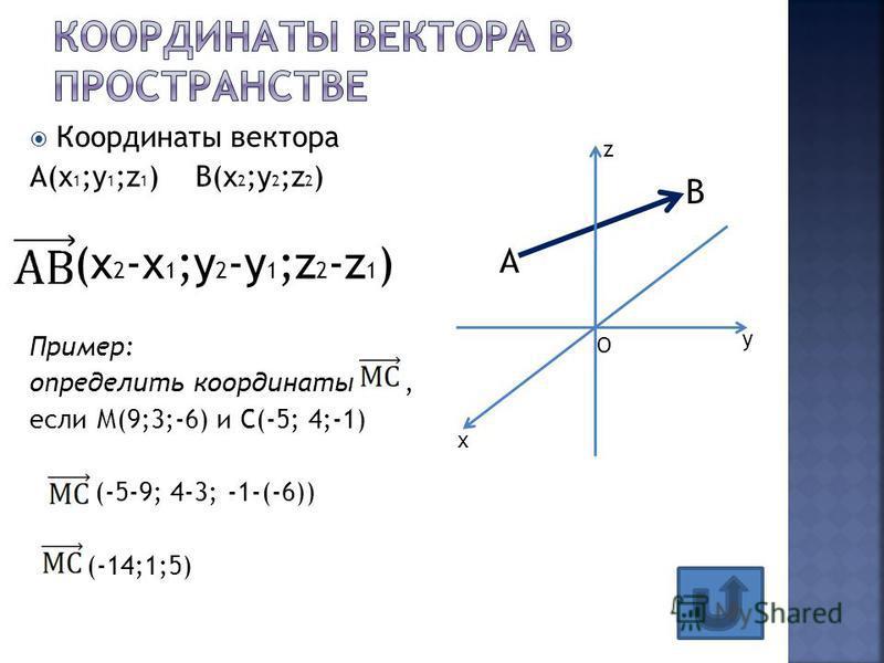 Координаты вектора А(х 1 ;у 1 ;z 1 ) B(x 2 ;y 2 ;z 2 ) (x 2 -х 1 ;y 2 -у 1 ;z 2 -z 1 ) Пример: определить координаты, если М(9;3;-6) и С(-5; 4;-1) (-5-9; 4-3; -1-(-6)) (-14;1;5) А В z x y O