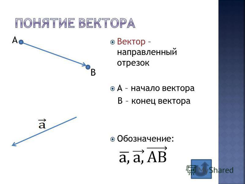 Вектор – направленный отрезок А – начало вектора В – конец вектора Обозначение: В А