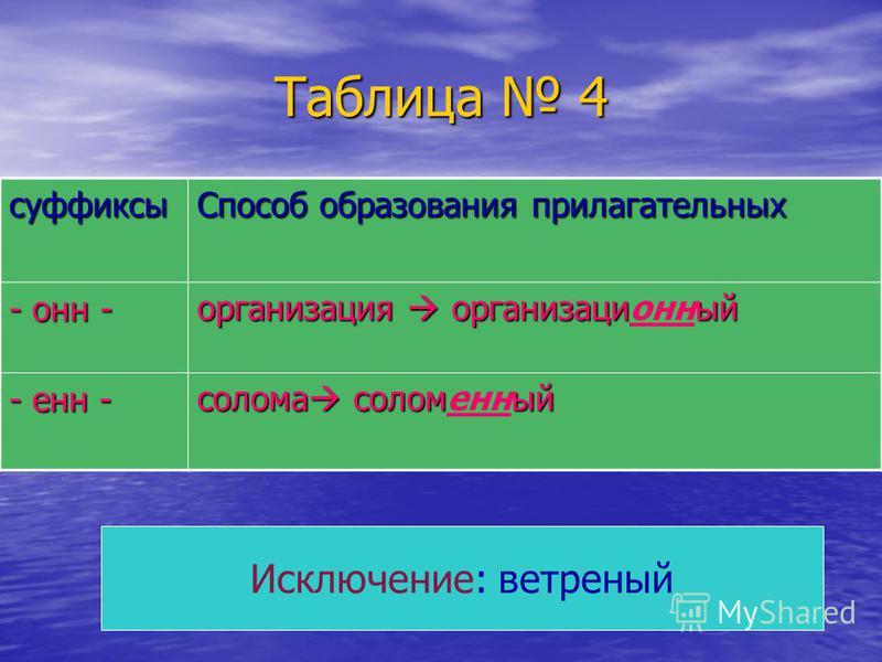 Таблица 4 суффиксы Способ образования прилагательных - он - организация организациый организация организационый - ен - солома соломый солома соломеный Исключение: ветреный