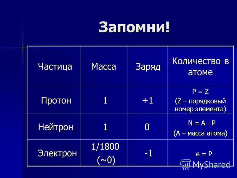 Запомни! Запомни! Частица Частица Масса Масса Заряд Заряд Количество в атоме Протон Протон 1 +1 +1 P = Z (Z – порядковый номер элемента) Нейтрон Нейтрон 1 0 N = A - P N = A - P (А – масса атома) Электрон Электрон 1/1800 1/1800 (~0) (~0) -1 -1 e = Р e