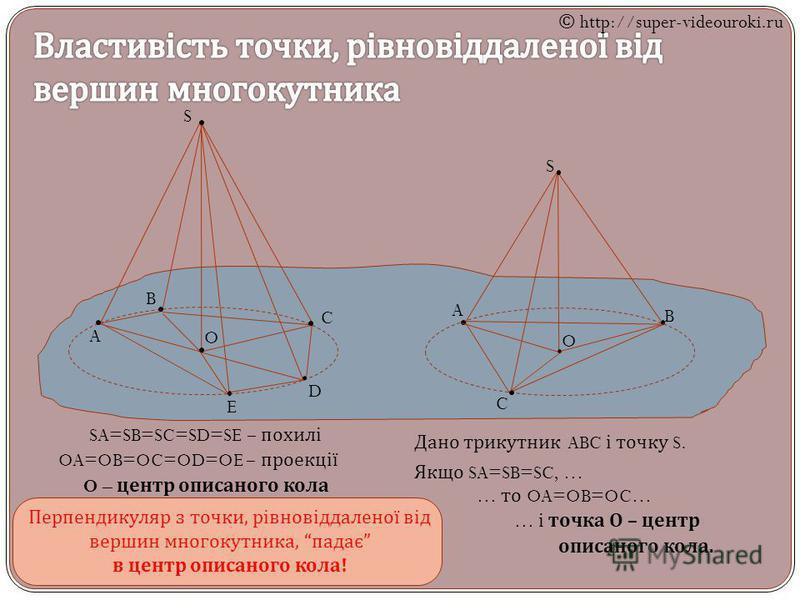 A B C D E S SA=SB=SC=SD=SE – похилі O OA=OB=OC=OD=OE – проекції O – центр описаного кола S A B C O Дано трикутник ABC і точку S. Якщо SA=SB=SC, … … то OA=OB=OC… … і точка О – центр описаного кола. Перпендикуляр з точки, рівновіддаленої від вершин мно