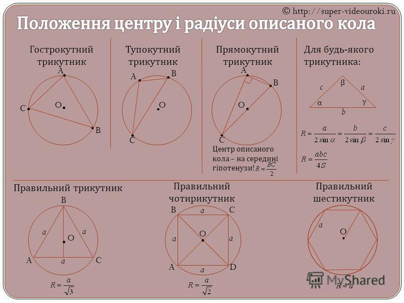 A B C O Гострокутний трикутник A B C O Тупокутний трикутник A B C O Прямокутний трикутник Центр описаного кола – на середині гіпотенузи ! Для будь - якого трикутника : a b c α β γ O a A B C a a Правильний трикутник O a a a a A B C D Правильний чотири