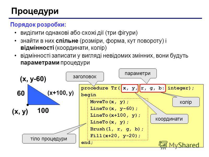 Процедури Порядок розробки: виділити однакові або схожі дії (три фігури) знайти в них спільне (розміри, форма, кут повороту) і відмінності (координати, колір) відмінності записати у вигляді невідомих змінних, вони будуть параметрами процедури (x, y)