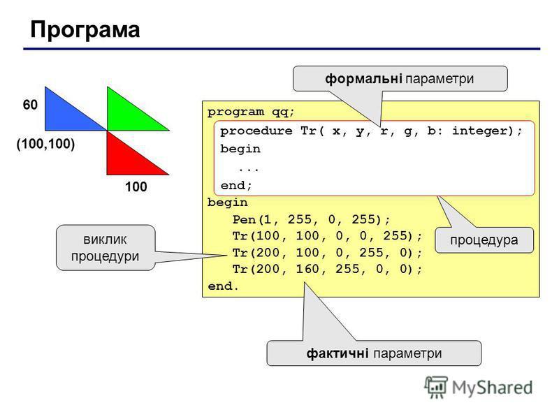 Програма program qq; begin Pen(1, 255, 0, 255); Tr(100, 100, 0, 0, 255); Tr(200, 100, 0, 255, 0); Tr(200, 160, 255, 0, 0); end. (100,100) 100 60 процедура фактичні параметри виклик процедури procedure Tr( x, y, r, g, b: integer); begin... end; формал