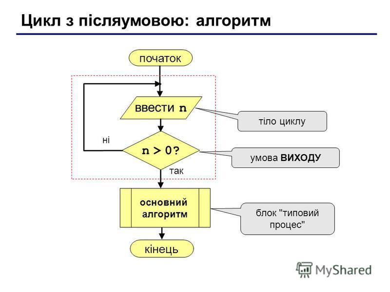 Цикл з післяумовою: алгоритм початок кінець так ні n > 0? тіло циклу умова ВИХОДУ блок типовий процес ввести n основний алгоритм