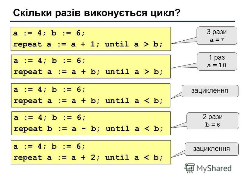 Скільки разів виконується цикл? a := 4; b := 6; repeat a := a + 1; until a > b; 3 рази a = 7 a := 4; b := 6; repeat a := a + b; until a > b; 1 раз a = 10 a := 4; b := 6; repeat a := a + b; until a < b; зациклення a := 4; b := 6; repeat b := a - b; un